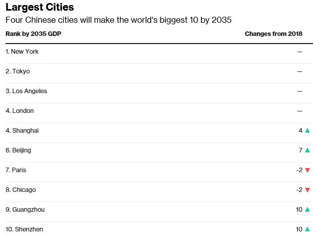 北美洲各城市gdp_2027年亚洲城市GDP总和将超过北美和欧洲城市GDP之和