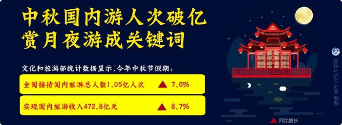 中秋国内游人次破亿 赏月夜游成关键词