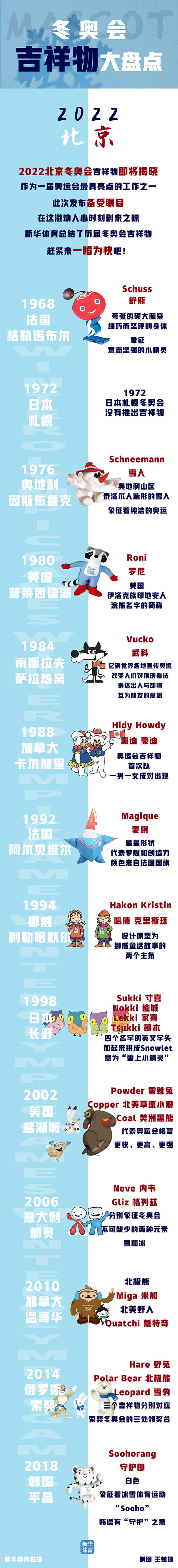2022年北京冬奧會和冬殘奧會吉祥物即將揭曉