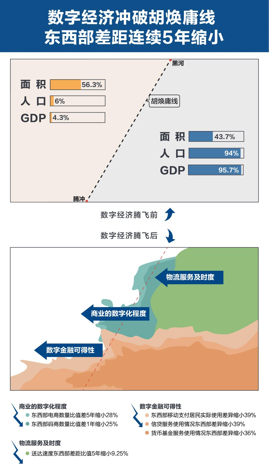 """报告:跨越""""胡焕庸线""""  数字经济助力平衡发展"""