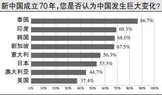 环球舆情调查中心报告:中国70年巨变,世界有目共睹
