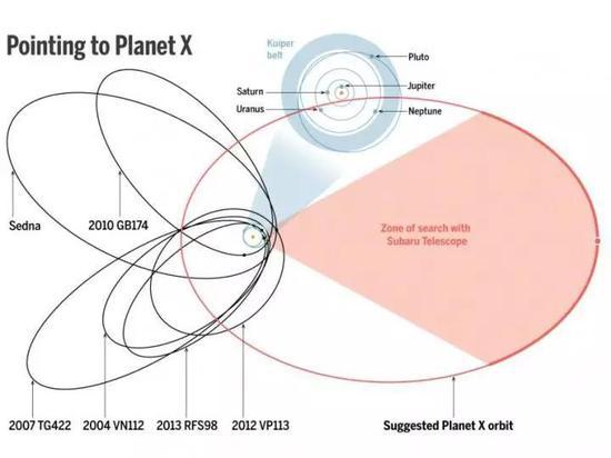 太阳系的第九行星,竟可能是一个黑洞?
