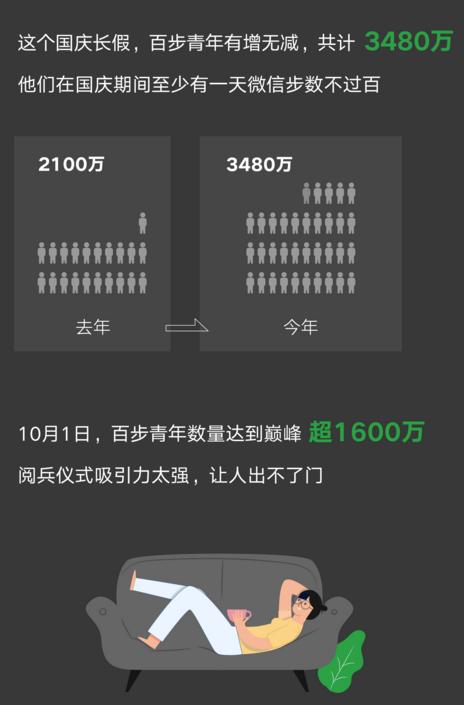 """微信发布国庆微信数据报告:""""百步""""青年增长快"""