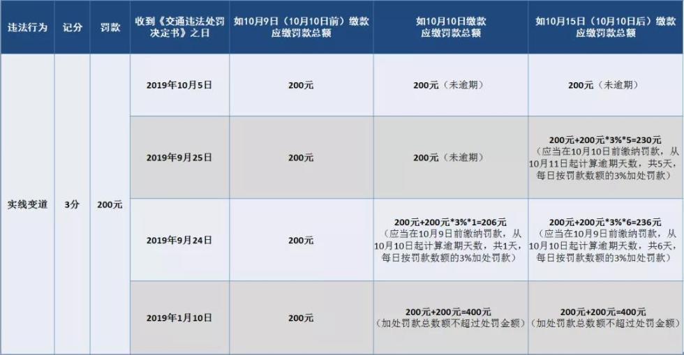 快快快!沪交警提醒:明起逾期15日未缴罚单将每日加罚3%