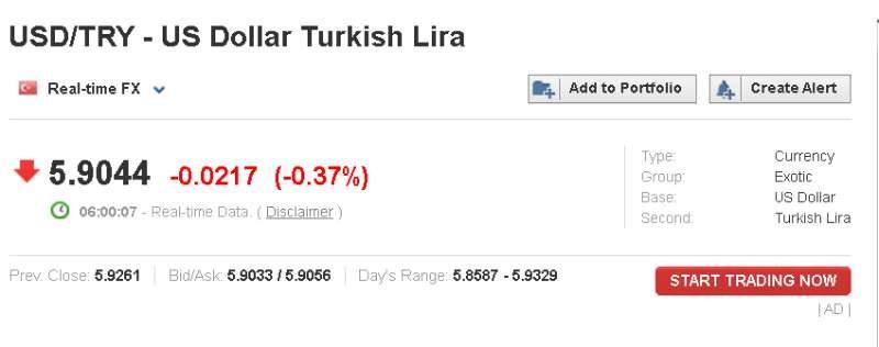?里拉对美元汇率基本稳定 土耳其股指小幅上扬