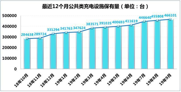 <b>截至9月 全国充电桩保有量达111.5万台</b>