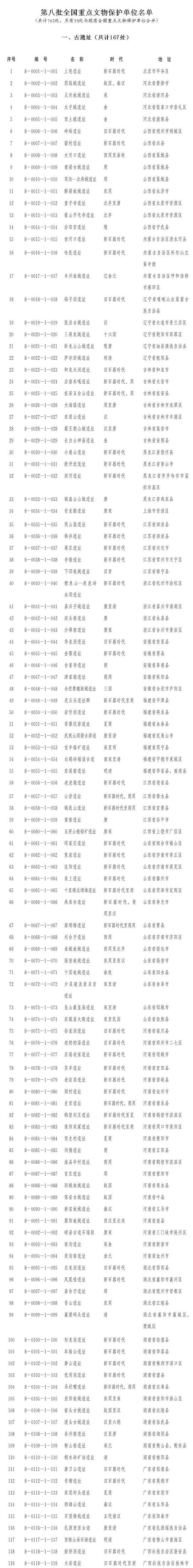 <b>国务院关于核定并公布第八批全国重点文物保护单位的通知</b>