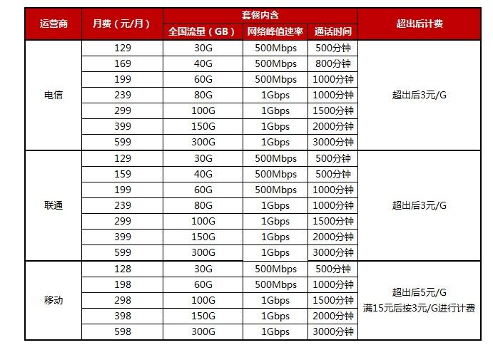 5G套餐发布,苏宁首批同步三大运营商可线上线下办理5G套餐