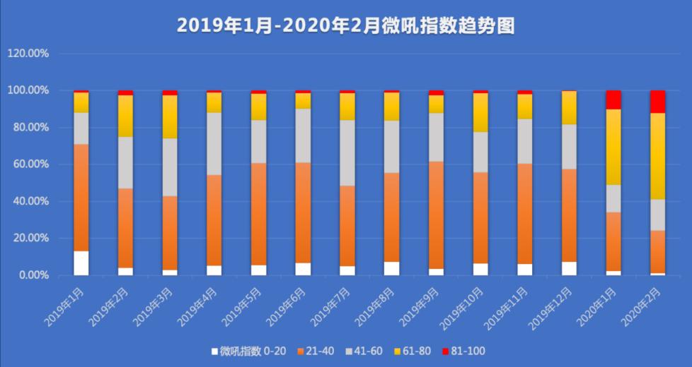 《2020中国企业CMO直播市场研究报告》:直播成企业营销必选项
