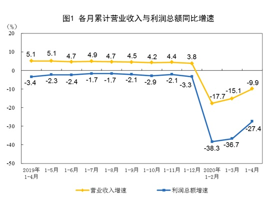 统计局:前4月全国规模以上工业企业利润同比降27.4%