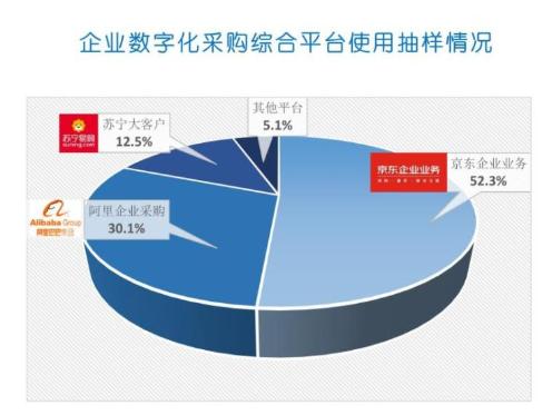 《中国企业数字化采购发展报告2019》发布 京东以52.3%居行业榜首