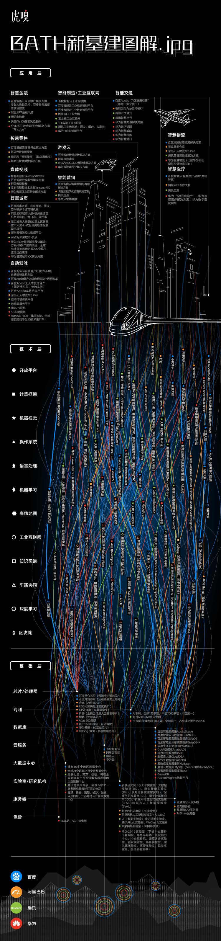 一文看懂BATH新基建:5G是基础,AI是内核