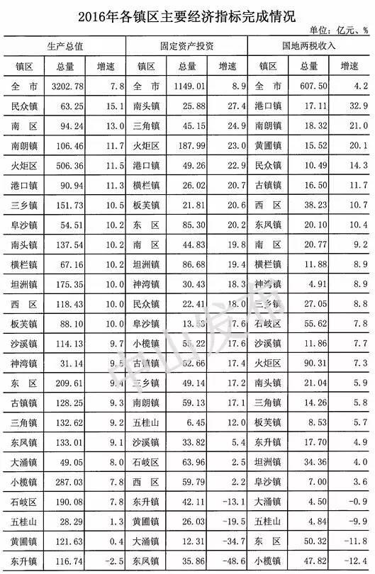 中山各镇区gdp_中山24镇区五年GDP榜单出炉古镇跑得最快