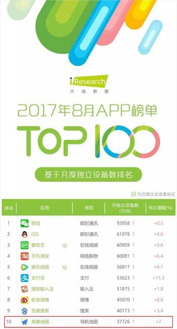 艾瑞app排行榜_最新艾瑞App指数榜单出炉:世纪佳缘蝉联榜首