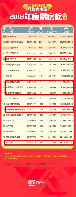 网络大电影排行榜_电影行业数据分析:2020年网络视听平台上线网络电影659部