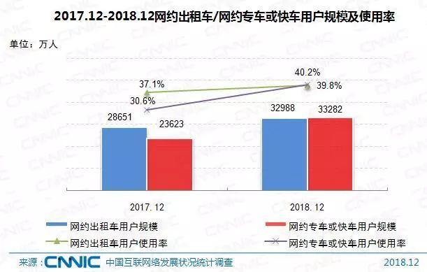 图片来源:《中国互联网络发展状况统计报告》