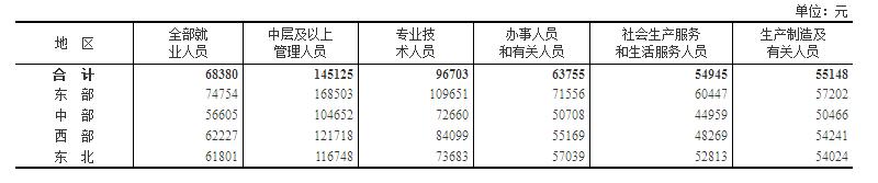 2018年工资单出炉:年均68380元 IT业14万居榜首