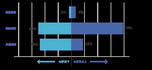 不同年龄阶段肠镜检查和/或病理诊断异常检出占比