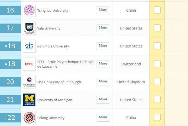 清华大学和北京大学在2020年QS世界大学排名中分别位列第16位和第22位。