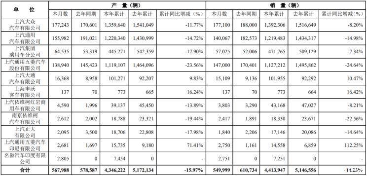 上汽集團9月份單月銷量約55萬輛  同比下降9.94%