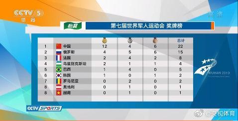 军运会第一比赛日奖牌榜 中国队以12金4银6铜位列榜首