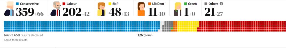 """英国""""双12""""大选出结果了,比你的快递要快"""