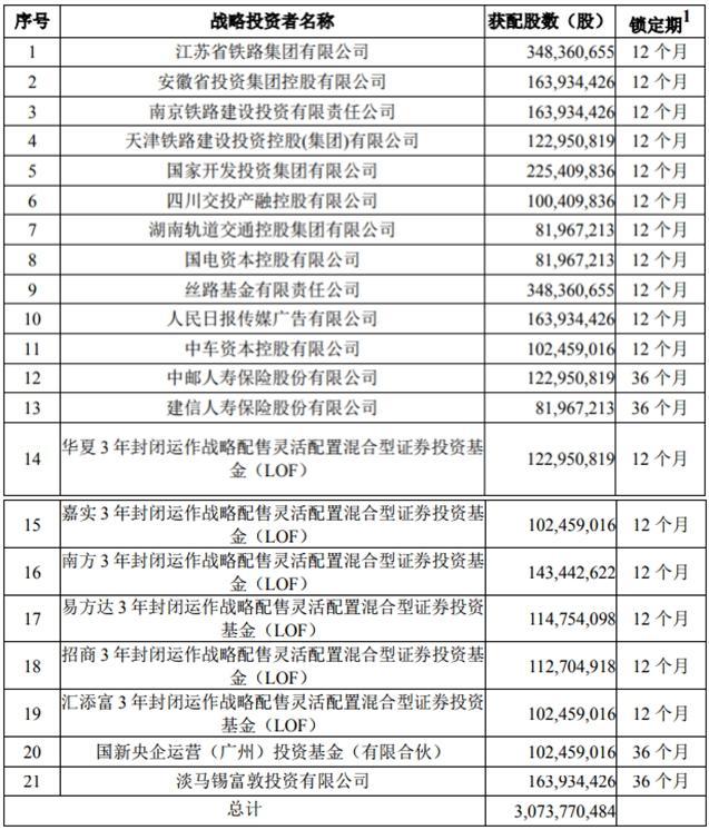 日赚3000万!京沪高铁今上市,能为你赚多少?