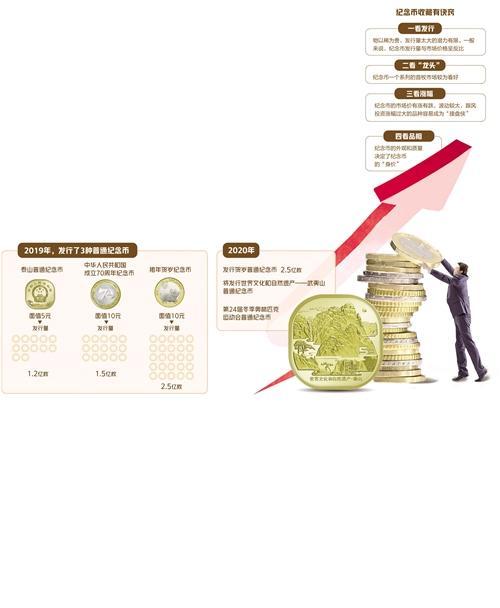 """1月17日,鼠年生肖纪念币开始兑换,是2020年首枚与大家""""见面""""的普通纪念币。"""