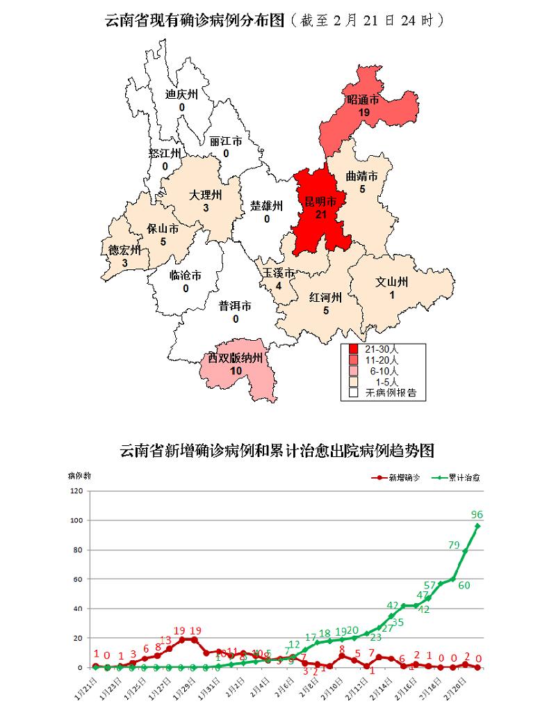 财经类院校排名云南无新增确诊病例 累