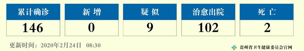 2月23日12—24时贵州省无新增确诊病例,累计报告146例