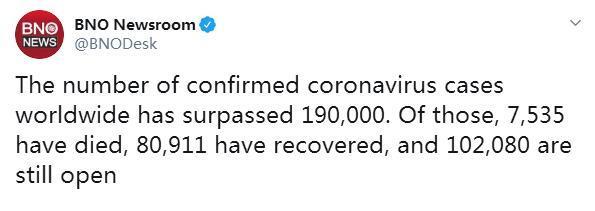 快讯!全球新冠肺炎确诊病例累计超19万例