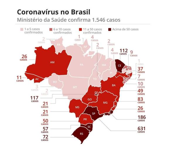 巴西新冠肺炎确诊病例达1546例 政府加快检测试剂和呼吸机生产